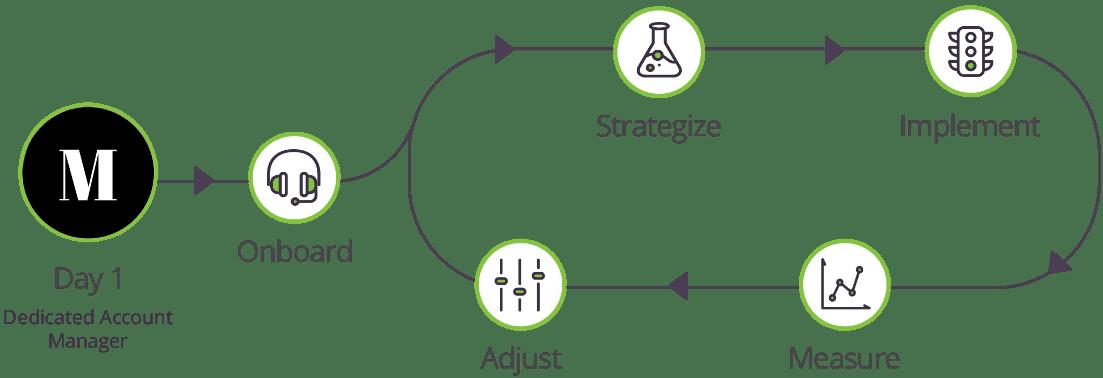 Munro SharpSpring Agency Workflow