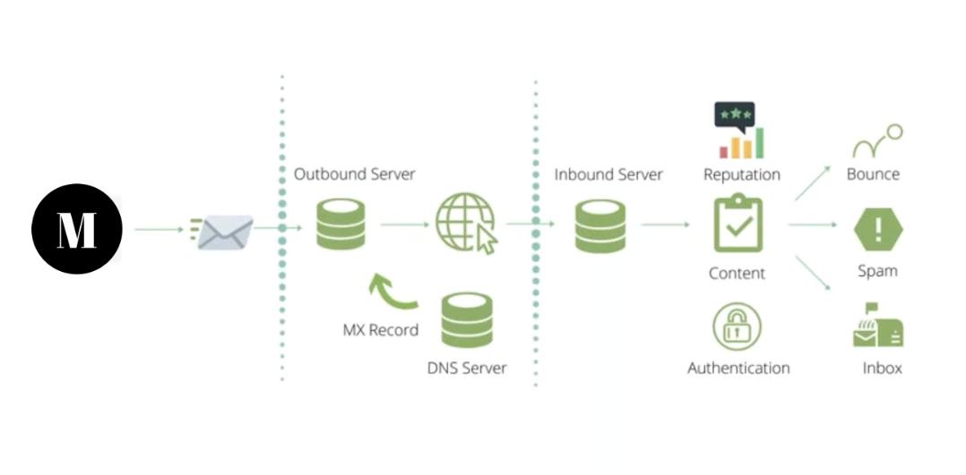Email Deliverability graph Munro MX Records
