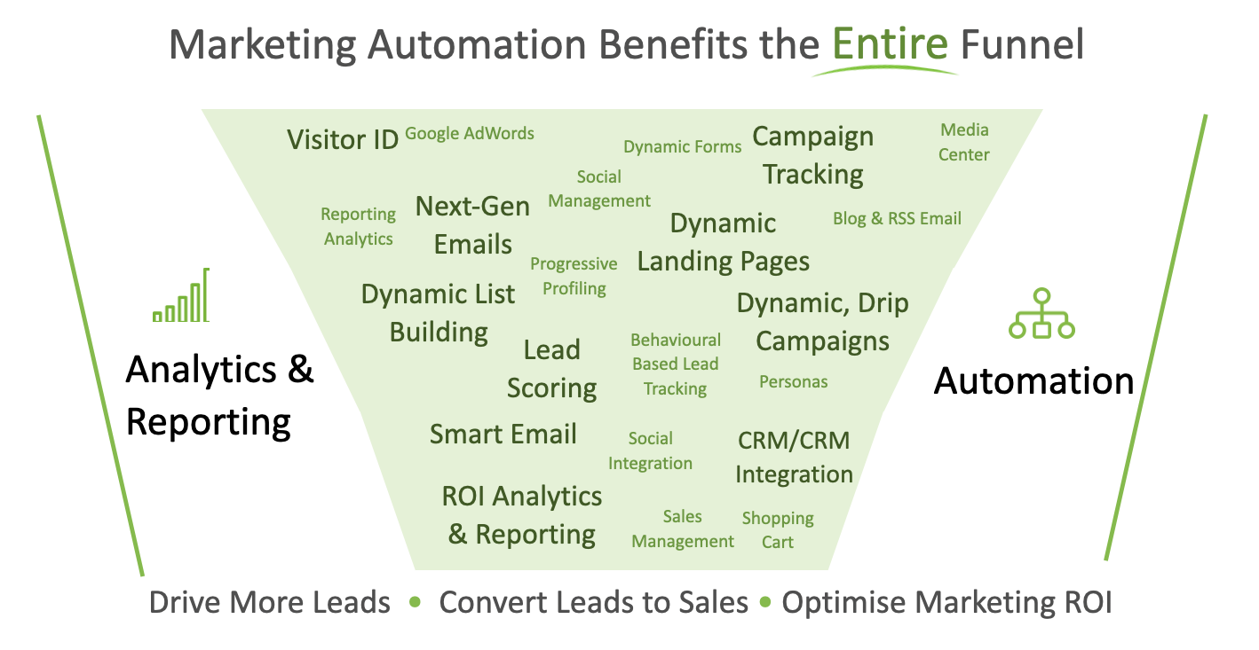 Marketing Automation Benefits the Entire Funnel
