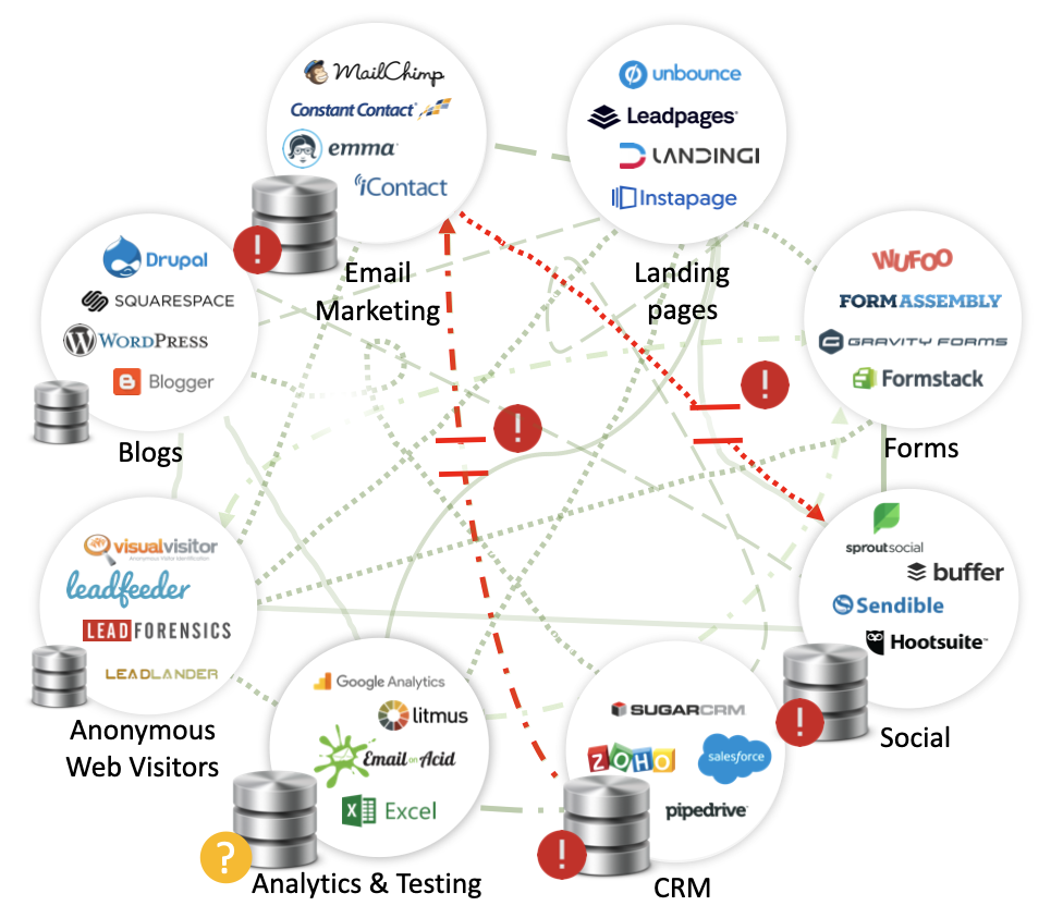 Marketing Automation Stack - Broken